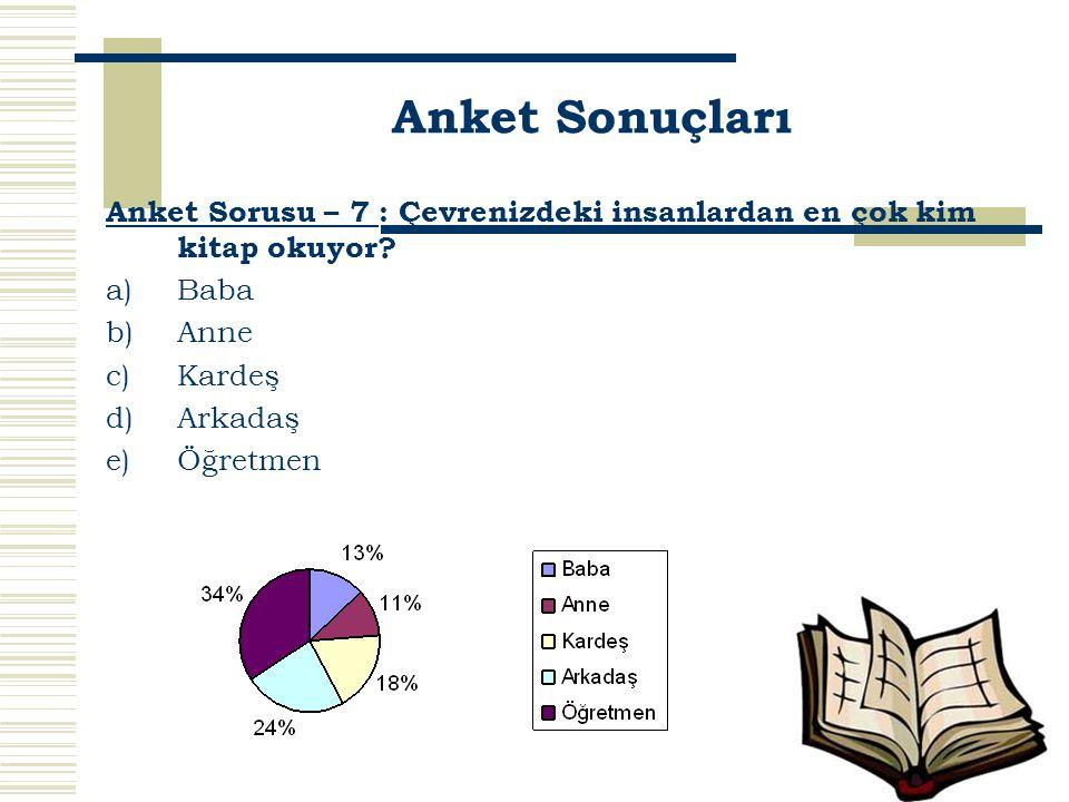 Anket Sonuçları Anket Sorusu – 7 : Çevrenizdeki insanlardan en çok kim kitap okuyor Baba. Anne. Kardeş.