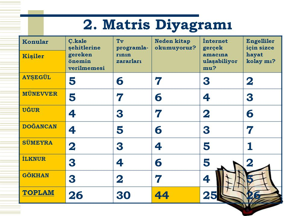 2. Matris Diyagramı 5 6 7 3 2 4 1 26 30 44 25 TOPLAM Konular Kişiler