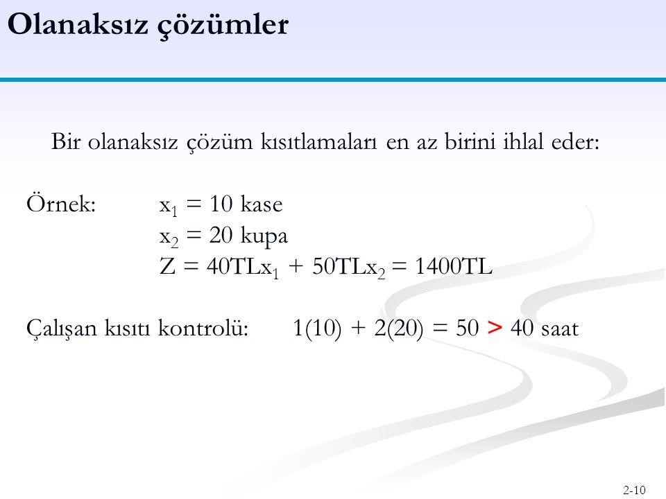 Olanaksız çözümler Bir olanaksız çözüm kısıtlamaları en az birini ihlal eder: Örnek: x1 = 10 kase.