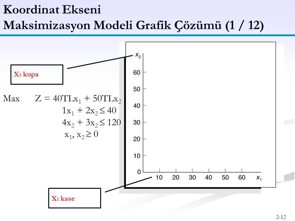 Maksimizasyon Modeli Grafik Çözümü (1 / 12)