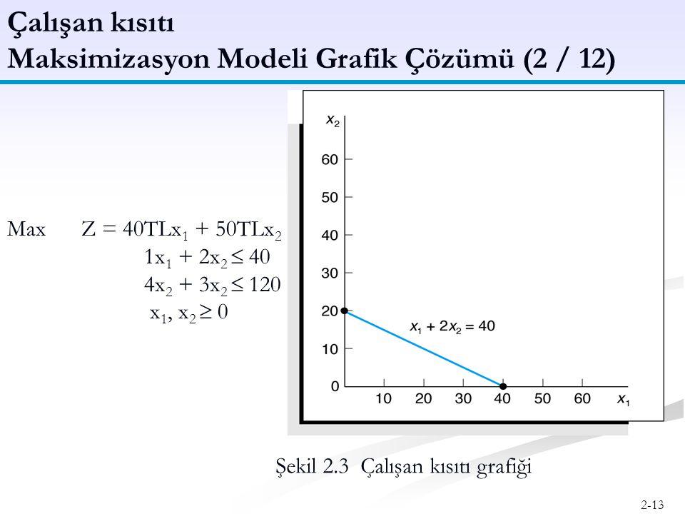 Maksimizasyon Modeli Grafik Çözümü (2 / 12)