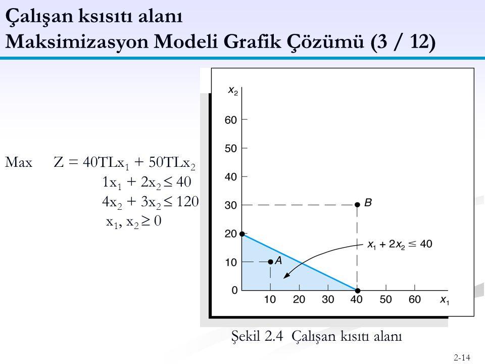 Maksimizasyon Modeli Grafik Çözümü (3 / 12)