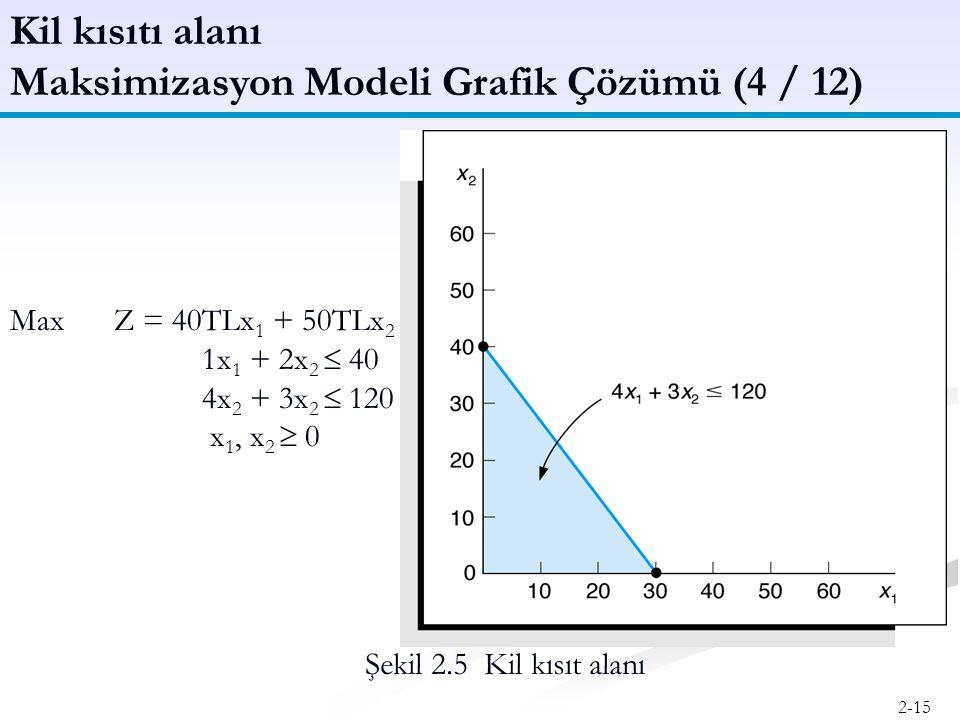 Maksimizasyon Modeli Grafik Çözümü (4 / 12)