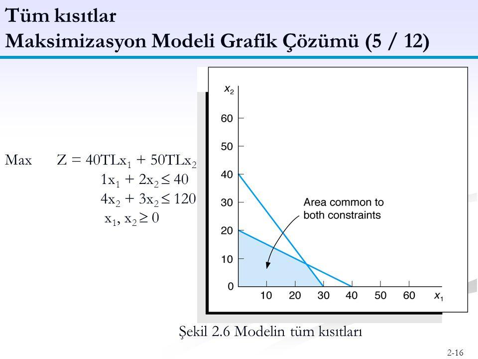 Maksimizasyon Modeli Grafik Çözümü (5 / 12)