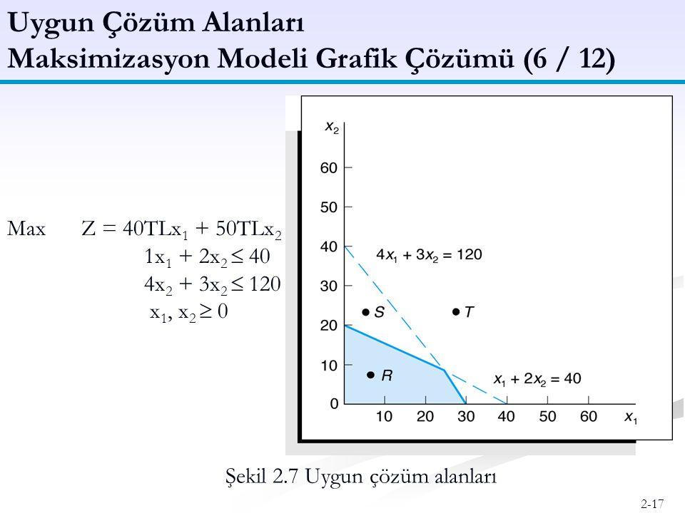 Maksimizasyon Modeli Grafik Çözümü (6 / 12)