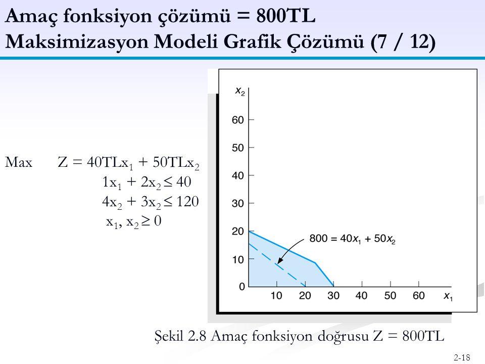Amaç fonksiyon çözümü = 800TL