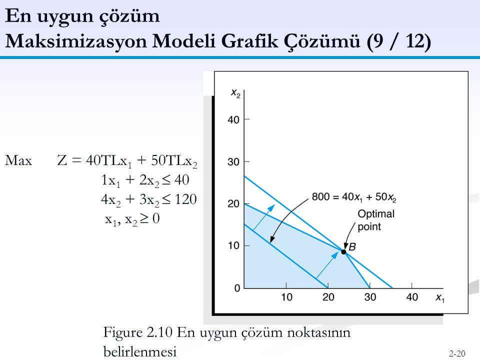 Maksimizasyon Modeli Grafik Çözümü (9 / 12)