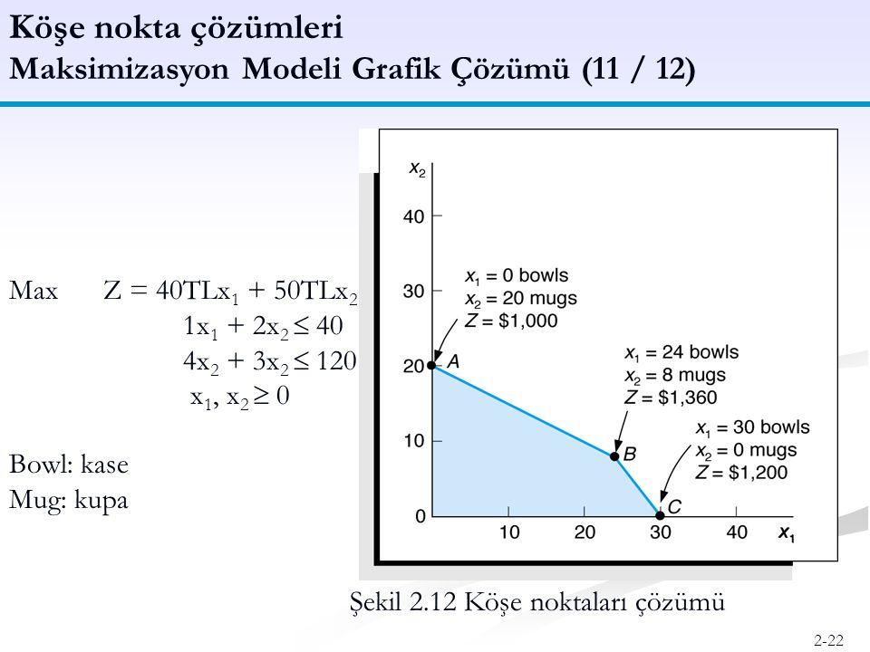 Köşe nokta çözümleri Maksimizasyon Modeli Grafik Çözümü (11 / 12)