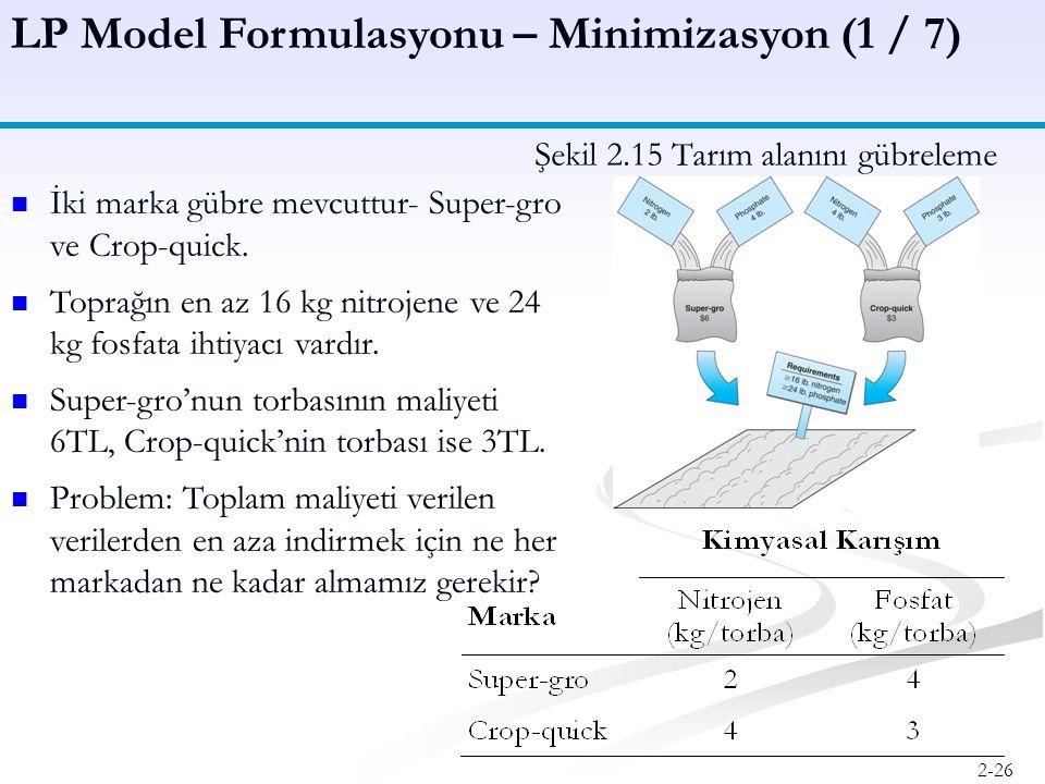 LP Model Formulasyonu – Minimizasyon (1 / 7)