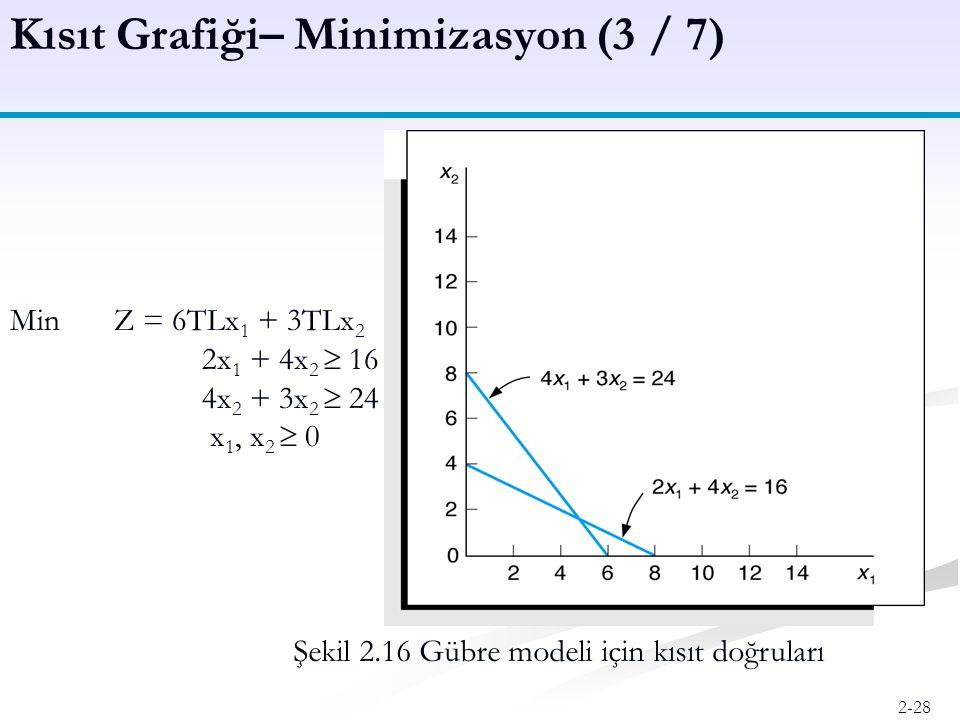 Kısıt Grafiği– Minimizasyon (3 / 7)