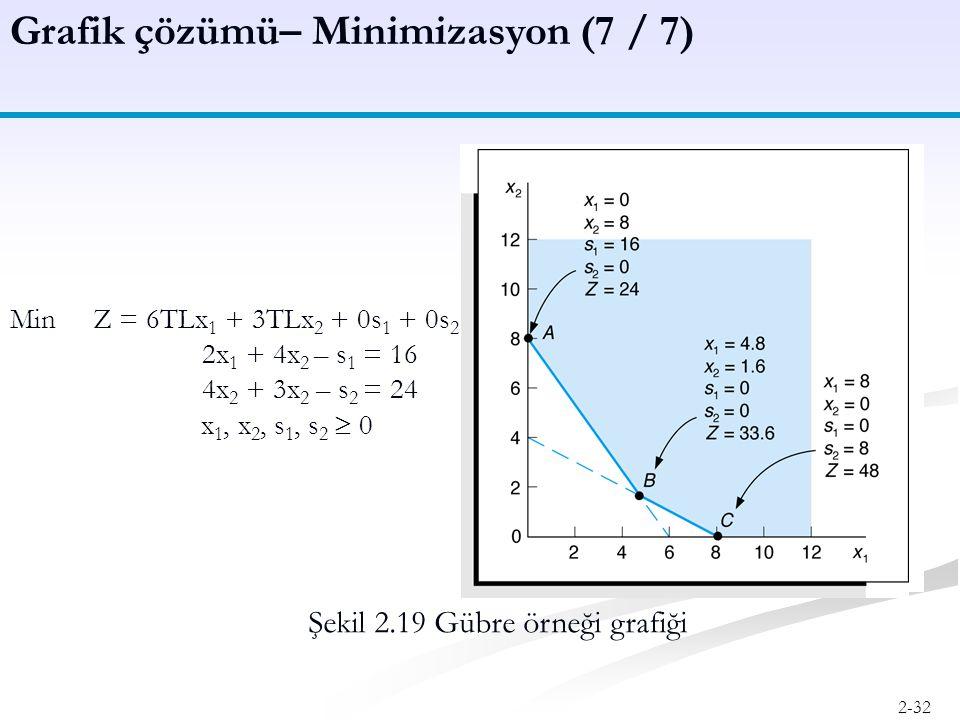 Grafik çözümü– Minimizasyon (7 / 7)