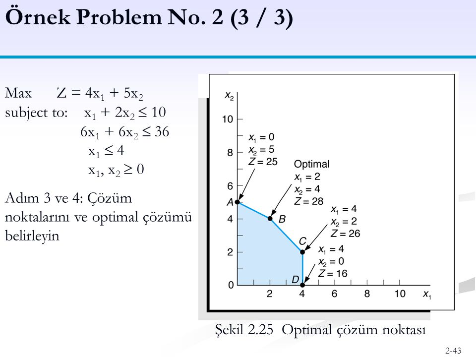 Örnek Problem No. 2 (3 / 3) Max Z = 4x1 + 5x2