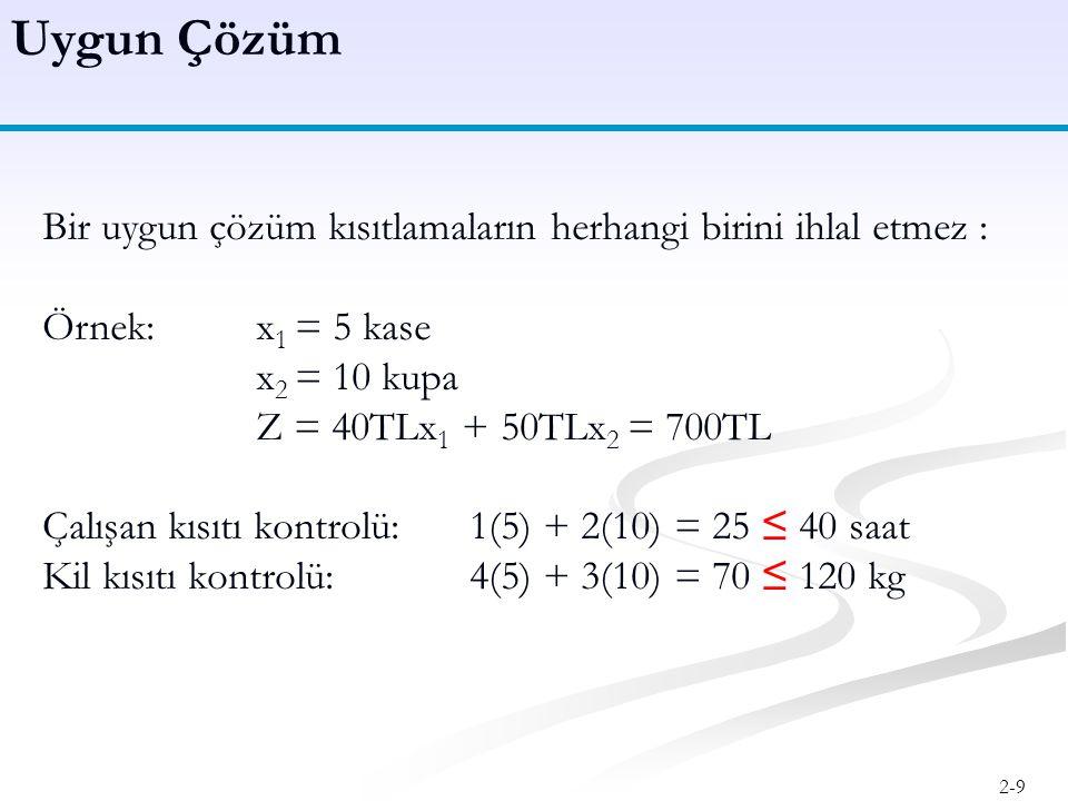 Uygun Çözüm Bir uygun çözüm kısıtlamaların herhangi birini ihlal etmez : Örnek: x1 = 5 kase. x2 = 10 kupa.