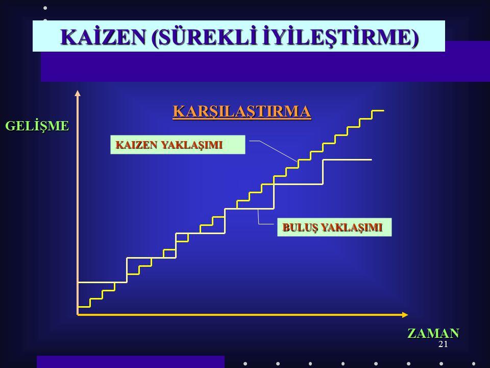KAİZEN (SÜREKLİ İYİLEŞTİRME)