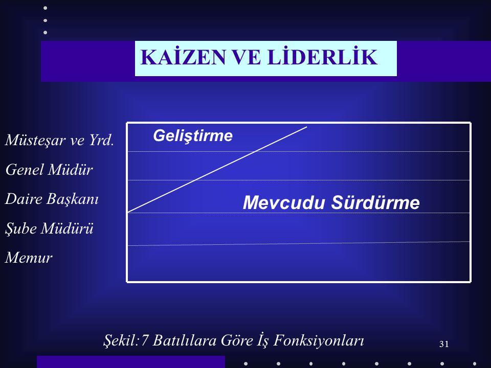 KAİZEN VE LİDERLİK Mevcudu Sürdürme Geliştirme Müsteşar ve Yrd.