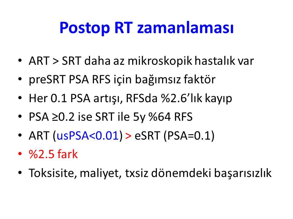 Postop RT zamanlaması ART > SRT daha az mikroskopik hastalık var