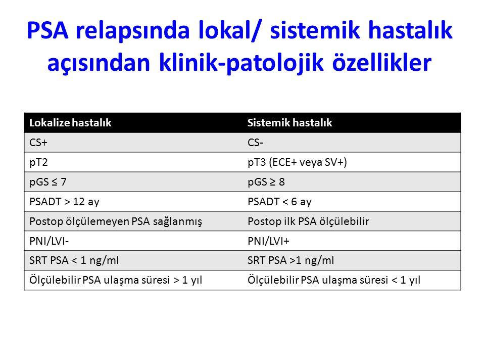 PSA relapsında lokal/ sistemik hastalık açısından klinik-patolojik özellikler