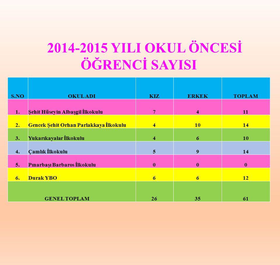 2014-2015 YILI OKUL ÖNCESİ ÖĞRENCİ SAYISI