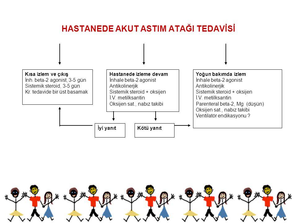 HASTANEDE AKUT ASTIM ATAĞI TEDAVİSİ