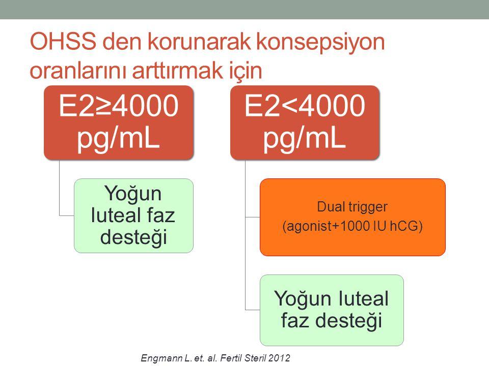 OHSS den korunarak konsepsiyon oranlarını arttırmak için