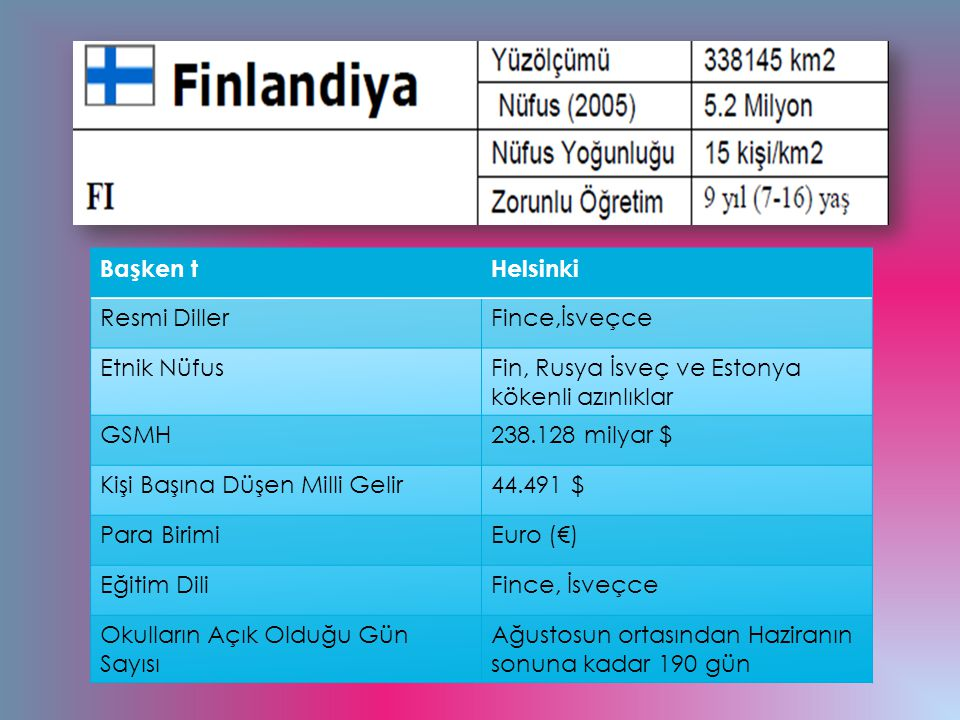 Başken t Helsinki. Resmi Diller. Fince,İsveçce. Etnik Nüfus. Fin, Rusya İsveç ve Estonya kökenli azınlıklar.