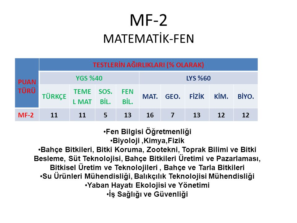 MF-2 MATEMATİK-FEN PUAN TÜRÜ TESTLERİN AĞIRLIKLARI (% OLARAK) YGS %40