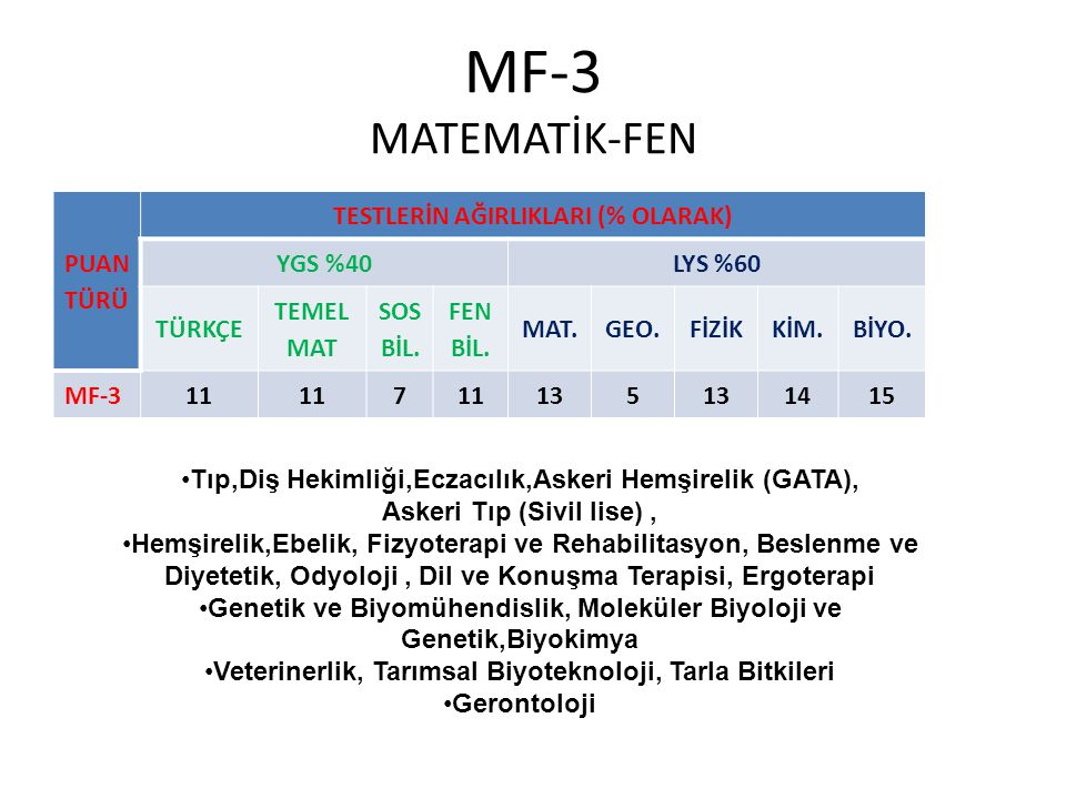 MF-3 MATEMATİK-FEN PUAN TÜRÜ TESTLERİN AĞIRLIKLARI (% OLARAK) YGS %40