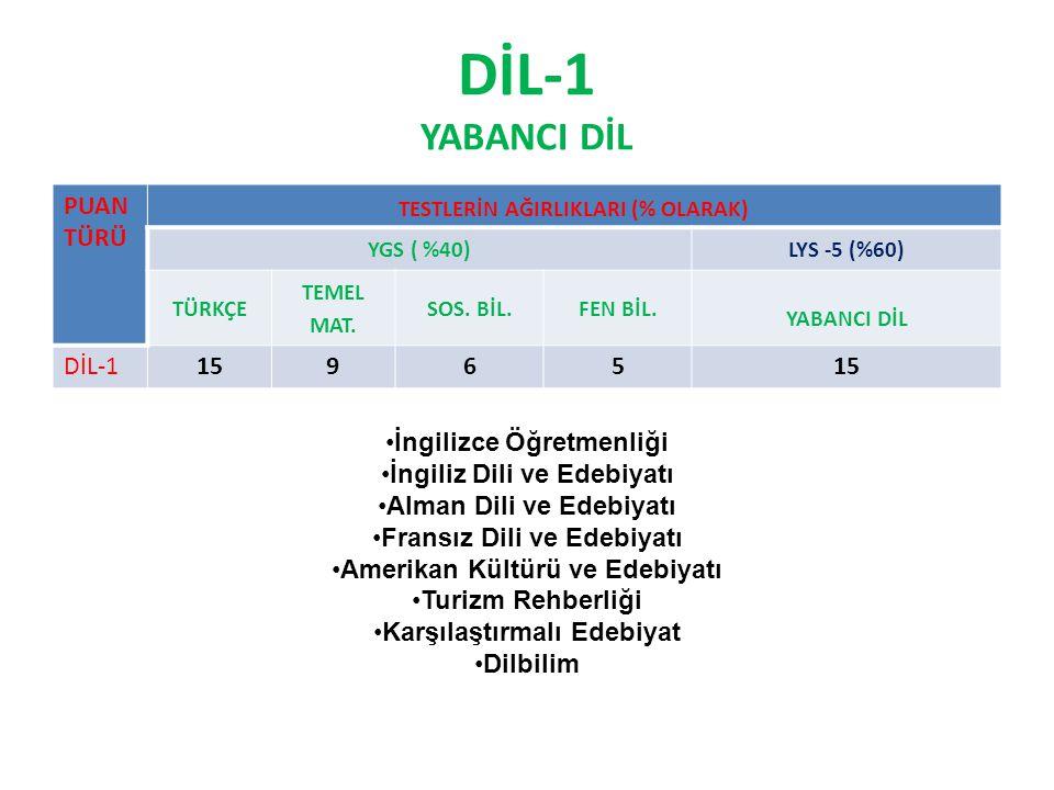DİL-1 YABANCI DİL PUAN TÜRÜ DİL-1 15 9 6 5 İngilizce Öğretmenliği