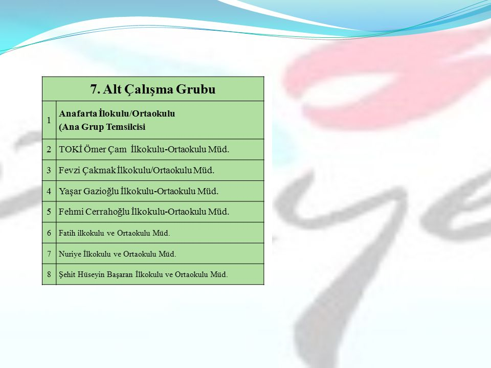 7. Alt Çalışma Grubu 1 Anafarta İlokulu/Ortaokulu (Ana Grup Temsilcisi