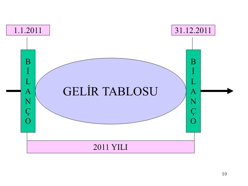 GELİR TABLOSU 1.1.2011 31.12.2011 B İ L A N Ç O B İ L A N Ç O