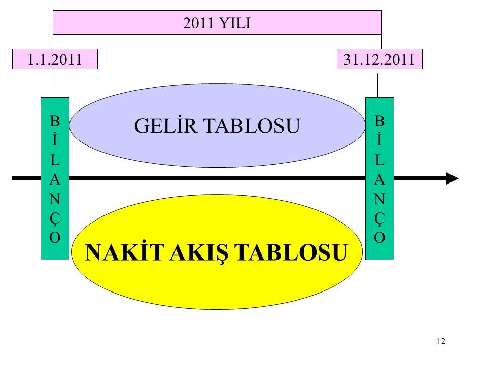 NAKİT AKIŞ TABLOSU GELİR TABLOSU 2011 YILI 1.1.2011 31.12.2011 B İ L A