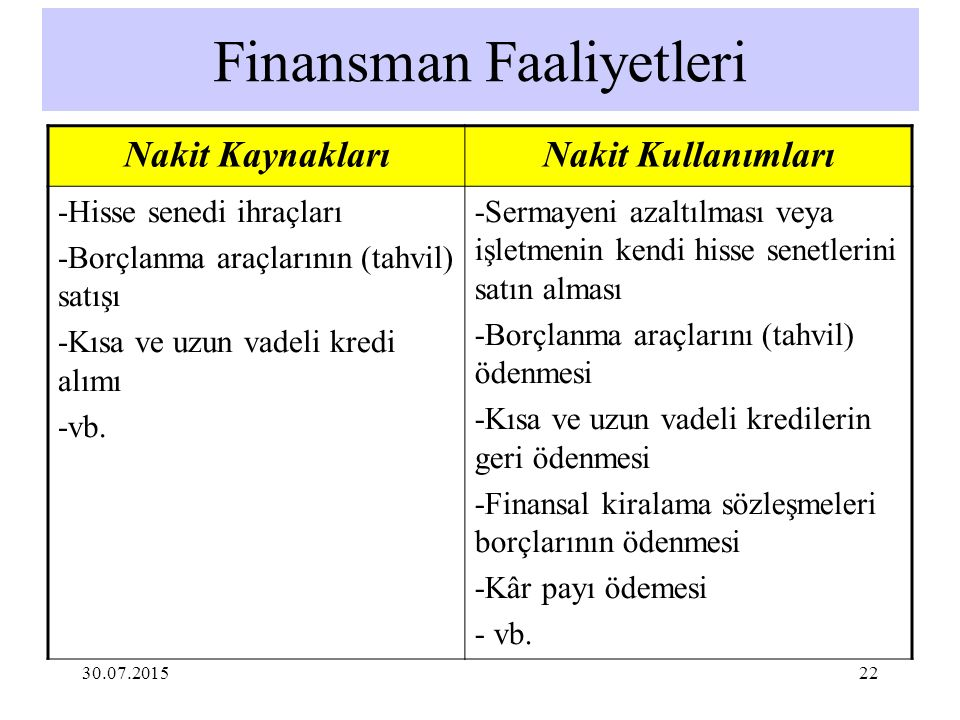 Finansman Faaliyetleri