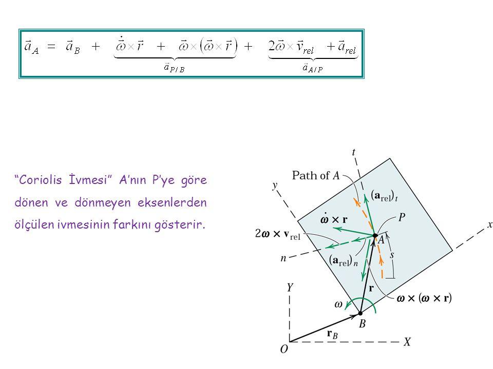 Coriolis İvmesi A'nın P'ye göre dönen ve dönmeyen eksenlerden ölçülen ivmesinin farkını gösterir.