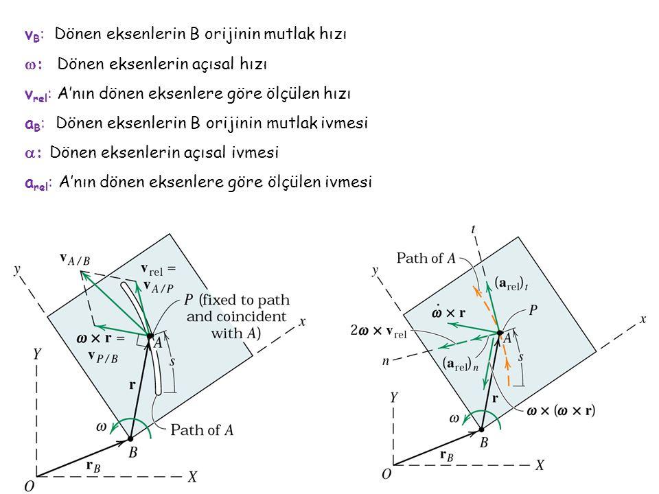 vB: Dönen eksenlerin B orijinin mutlak hızı