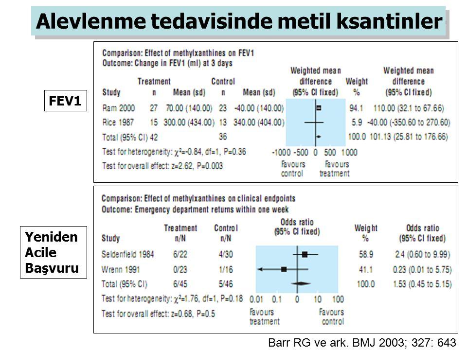 Alevlenme tedavisinde metil ksantinler