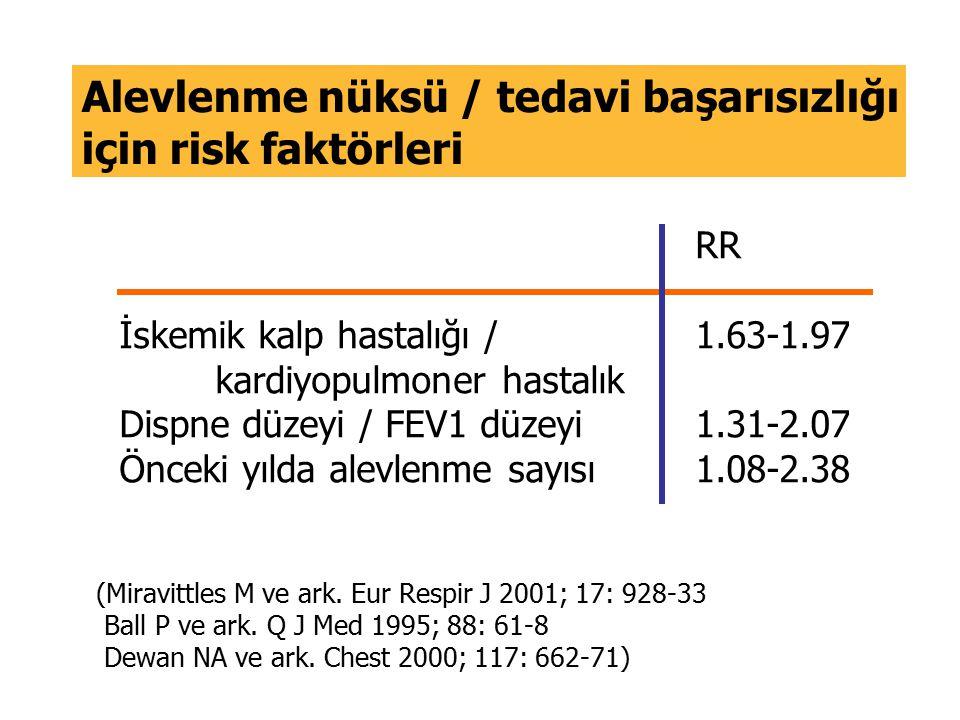 Alevlenme nüksü / tedavi başarısızlığı için risk faktörleri