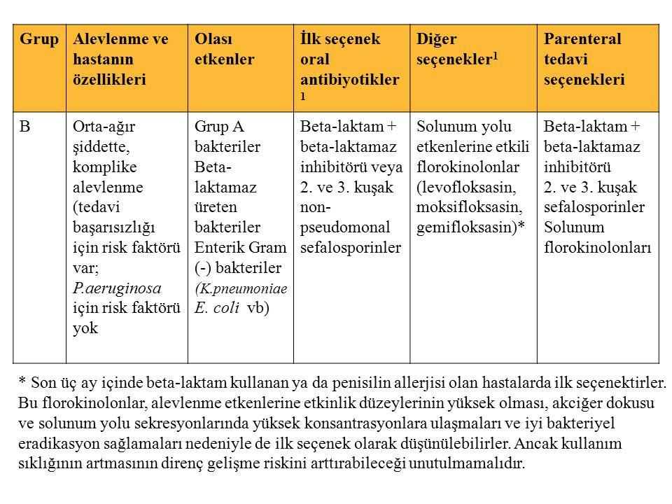 Grup Alevlenme ve hastanın özellikleri. Olası etkenler. İlk seçenek oral antibiyotikler1. Diğer seçenekler1.