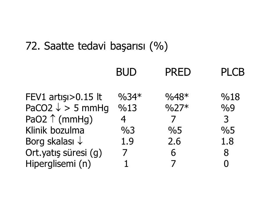 72. Saatte tedavi başarısı (%) BUD PRED PLCB
