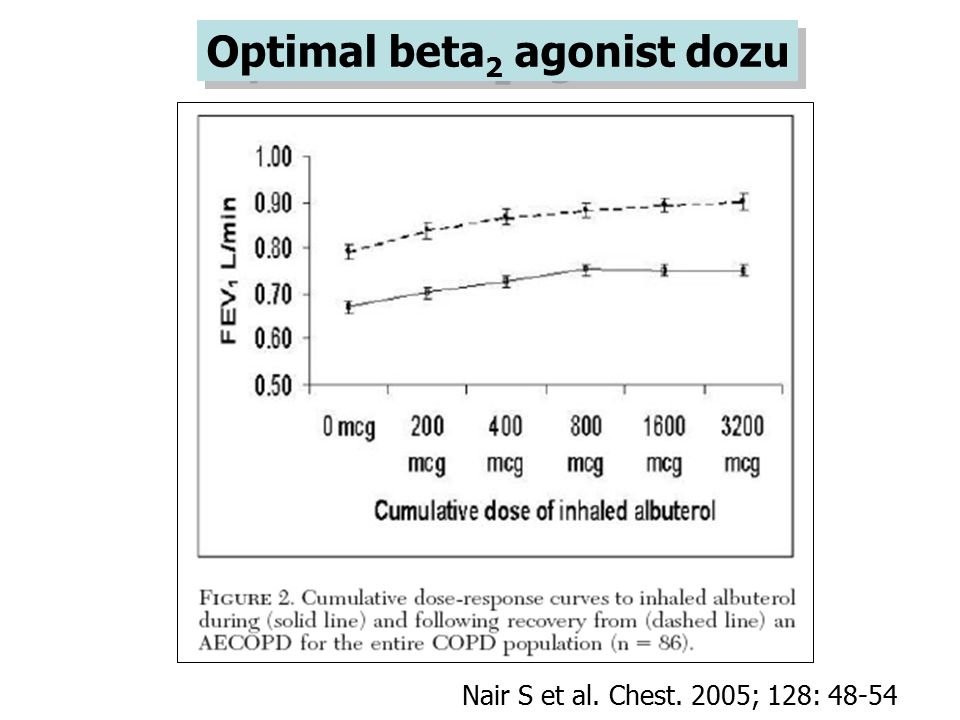 Optimal beta2 agonist dozu