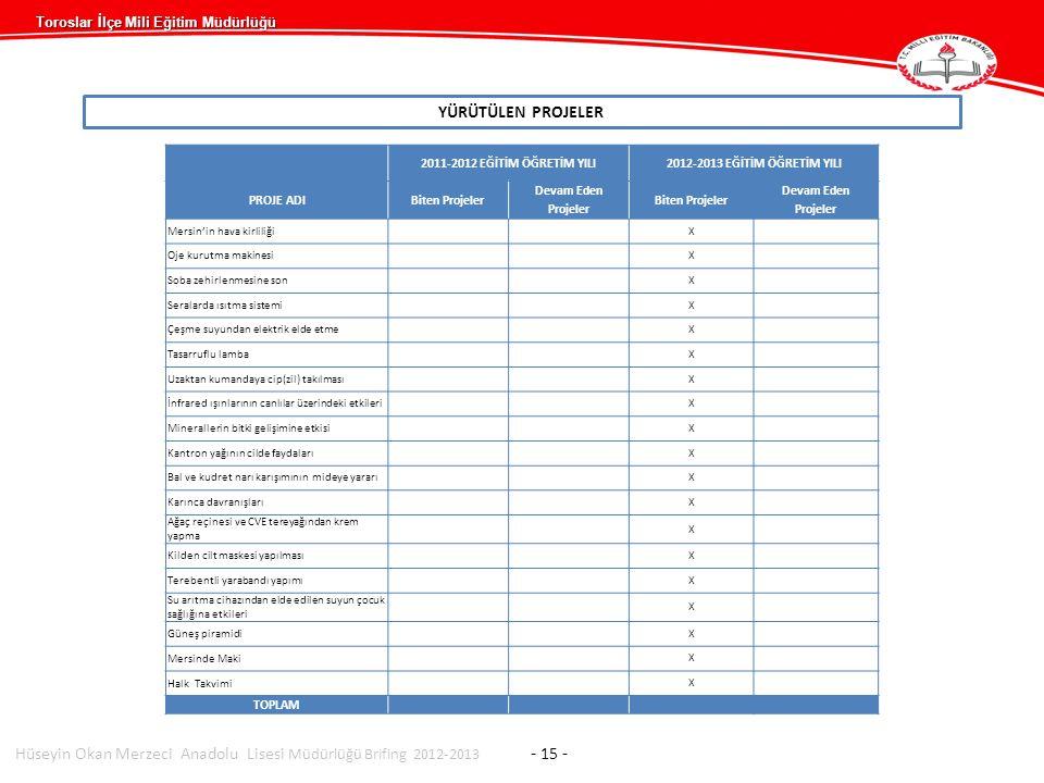 Hüseyin Okan Merzeci Anadolu Lisesi Müdürlüğü Brifing 2012-2013 - 15 -