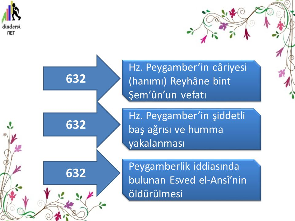 632 Hz. Peygamber'in câriyesi (hanımı) Reyhâne bint Şem'ûn'un vefatı. 632. Hz. Peygamber'in şiddetli baş ağrısı ve humma yakalanması.