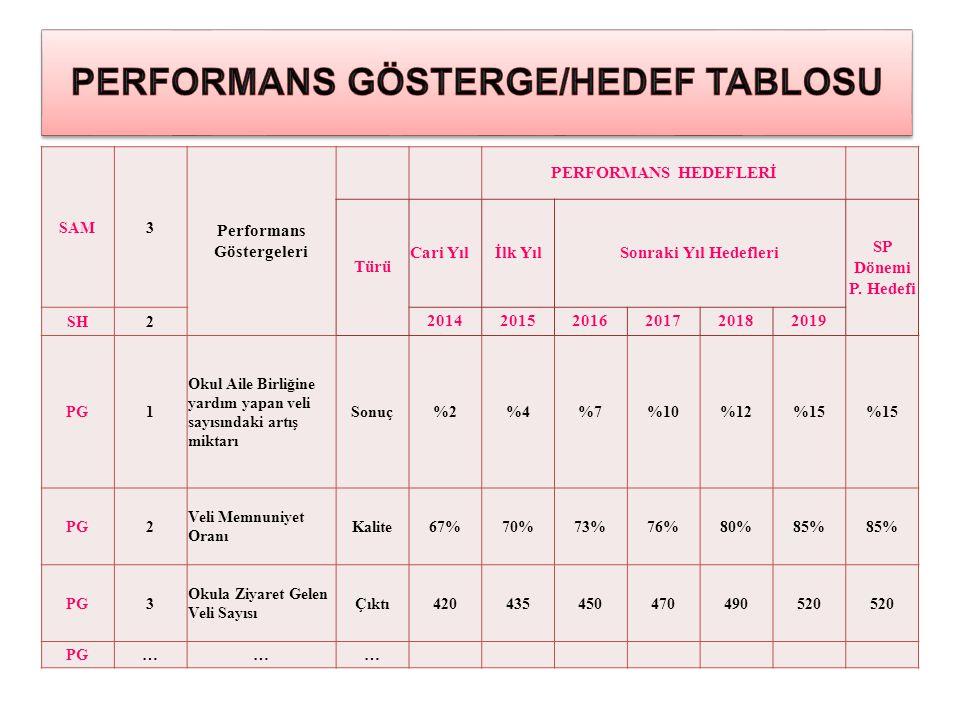 PERFORMANS GÖSTERGE/HEDEF TABLOSU