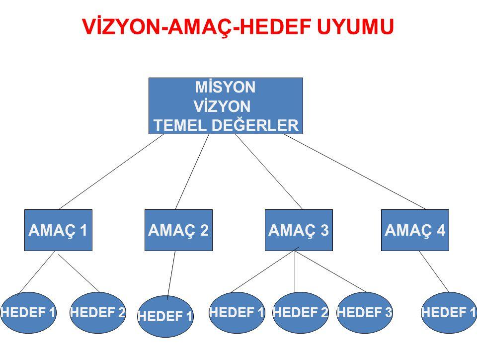 VİZYON-AMAÇ-HEDEF UYUMU