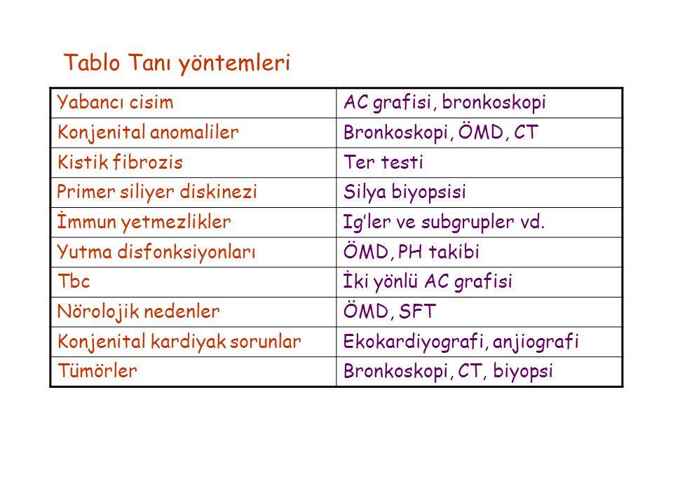 Tablo Tanı yöntemleri Yabancı cisim AC grafisi, bronkoskopi