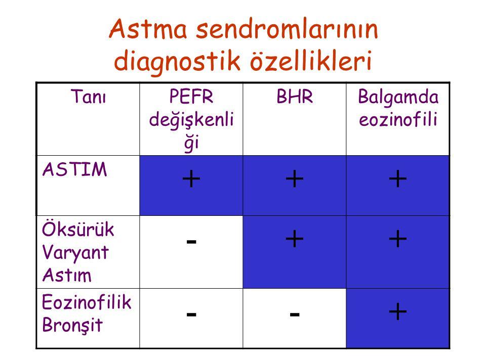Astma sendromlarının diagnostik özellikleri
