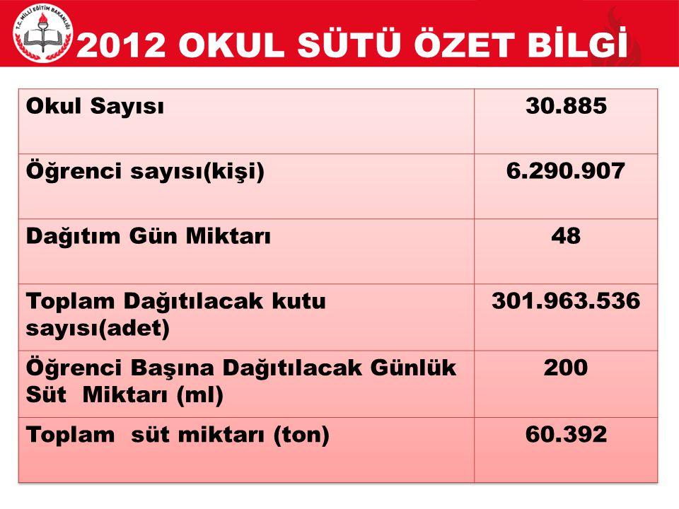 2012 OKUL SÜTÜ ÖZET BİLGİ Okul Sayısı 30.885 Öğrenci sayısı(kişi)