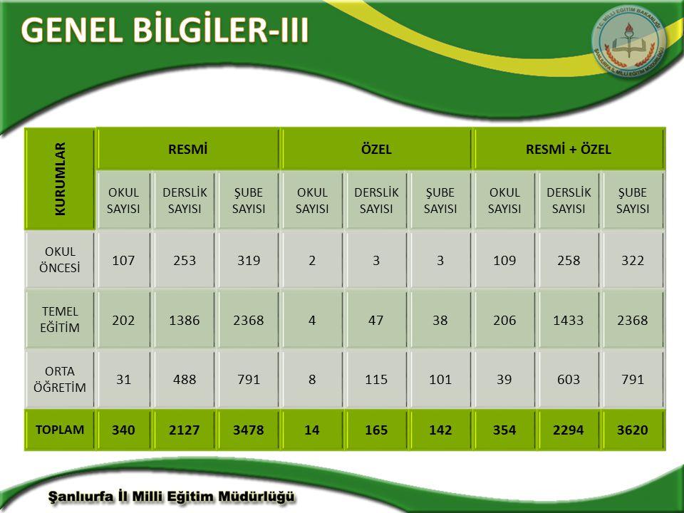 GENEL BİLGİLER-III KURUMLAR RESMİ ÖZEL RESMİ + ÖZEL 107 253 319 2 3