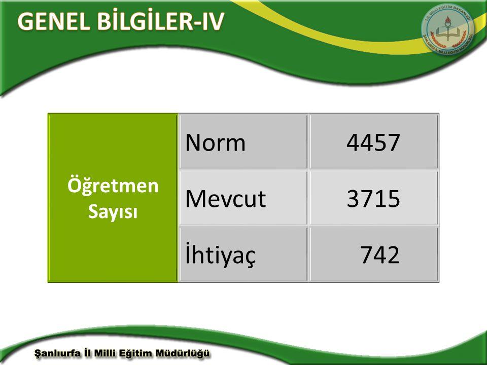 GENEL BİLGİLER-IV Öğretmen Sayısı Norm 4457 Mevcut 3715 İhtiyaç 742