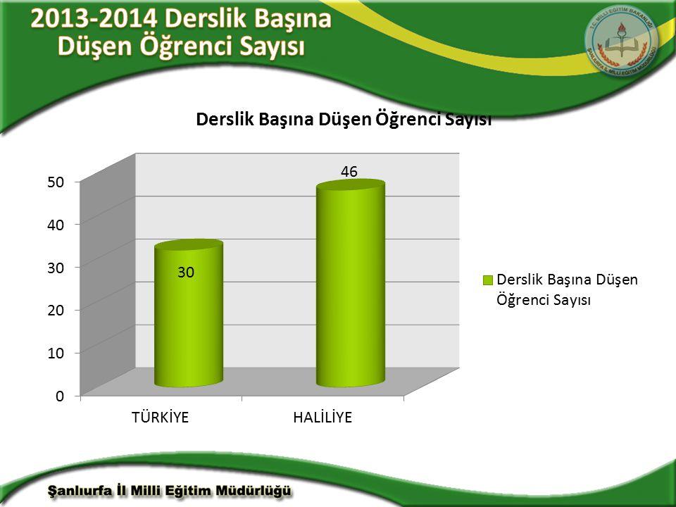 2013-2014 Derslik Başına Düşen Öğrenci Sayısı