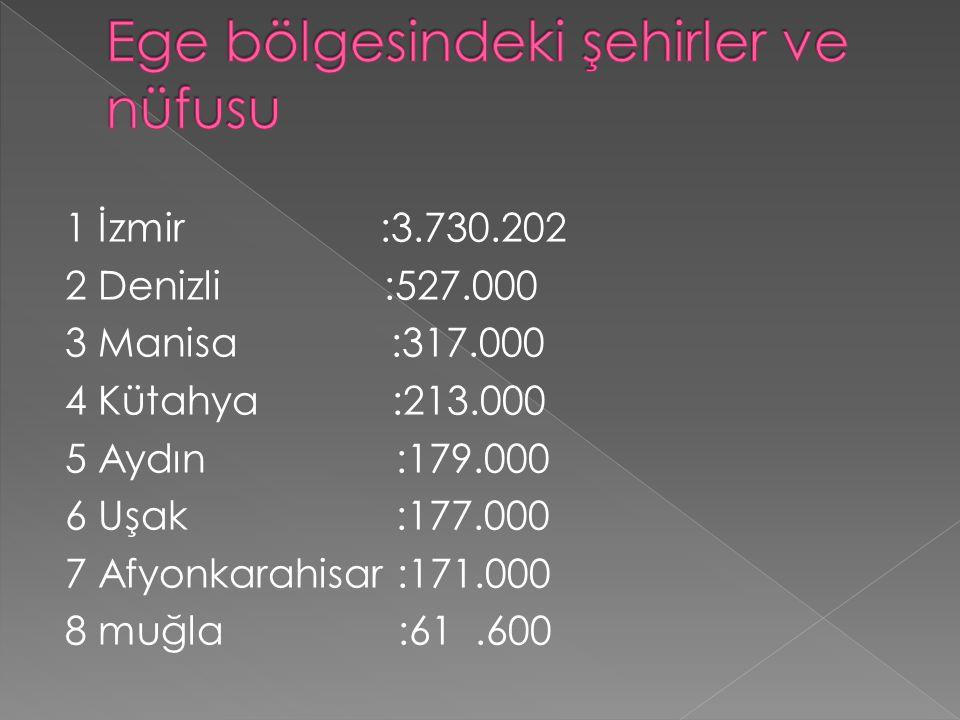 Ege bölgesindeki şehirler ve nüfusu